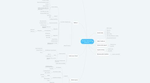 Mind Map: Clarizen Training & Adoption