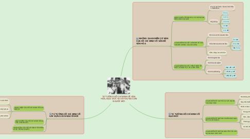Mind Map: TƯ TƯỞNG HỒ CHÍ MINH VỀ VĂN HÓA, ĐẠO ĐỨC VÀ XÂY DỰNG CON NGƯỜI MỚI