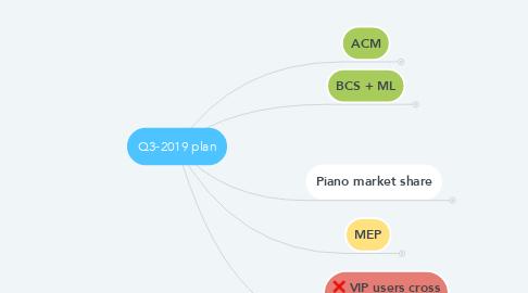 Mind Map: Q3-2019 plan