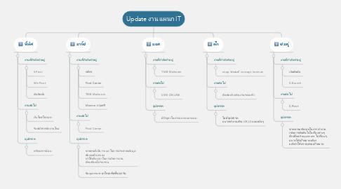 Mind Map: Update งาน แผนก IT