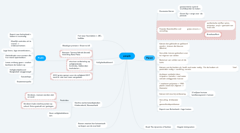 Mind Map: people