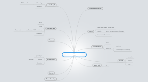 Mind Map: LIST ARTICLES--Period 1