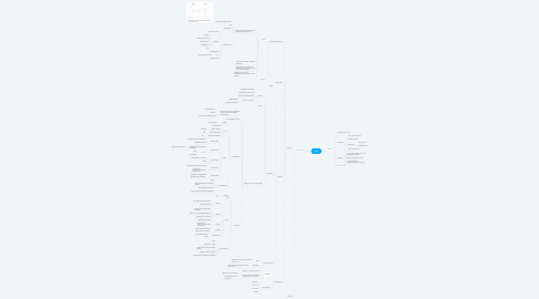 Mind Map: АБТ