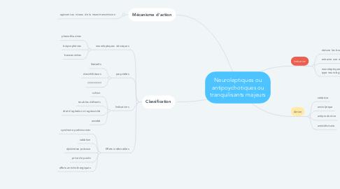 Mind Map: Neuroleptiques ou antipoychotiques ou tranquilisants majeurs