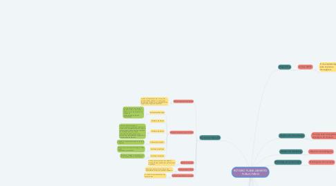 Mind Map: ROTEIRO PLANEJAMENTO PUBLICITÁRIO