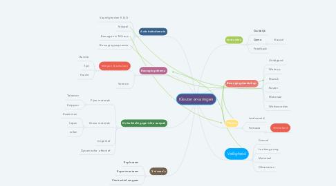 Mind Map: Kleuter ervaringen