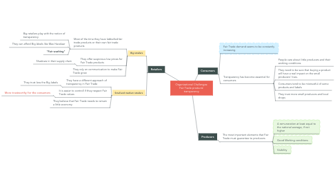 Mind Map: Organizational Challenges: Fair Trade products' transparency