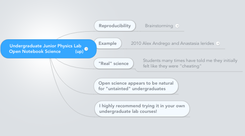 Mind Map: Undergraduate Junior Physics Lab  Open Notebook Science           (up)