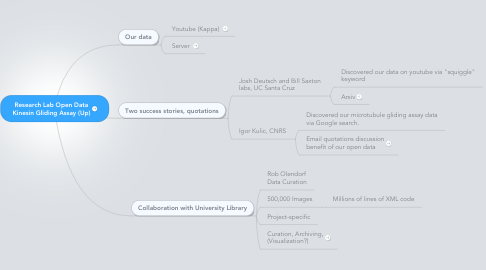Mind Map: Research Lab Open Data Kinesin Gliding Assay (Up)