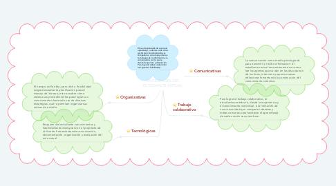 Mind Map: HABILIDADES DEL ESTUDIANTE VIRTUAL