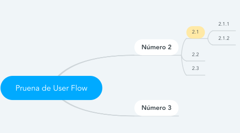 Mind Map: Pruena de User Flow