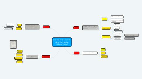 Mind Map: Les relations sociales  dans l'entreprise (Juliette Lafon)