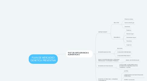 Mind Map: PLAN DE MERCADEO GENETICA PREVENTIVA