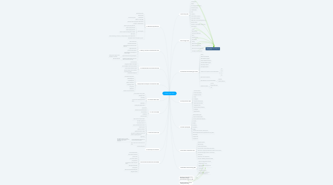 Mind Map: PGDip Project SDG