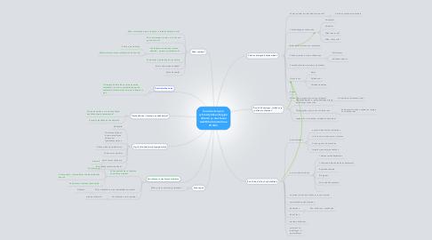 Mind Map: Suuntaviivojen/ ryhmätyöskentelyjen aiheita ja alustavaa sisältöhahmotelmaa Wikiin