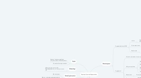 Mind Map: Бренд Ирина Ефремова