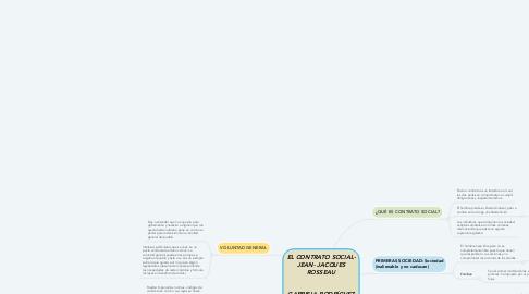 Mind Map: EL CONTRATO SOCIAL- JEAN- JACQUES ROSSEAU   GABRIELA RODRÍGUEZ BALDEÓN