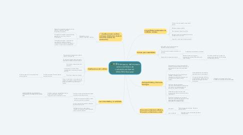 Mind Map: Enfoques y definiciones sobre conflictos de contenido ambiental. (WALTER, Mariana)