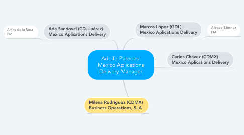 Mind Map: Adolfo Paredes  Mexico Aplications Delivery Manager