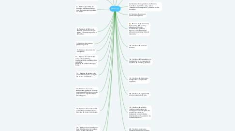 Mind Map: RESIDUO