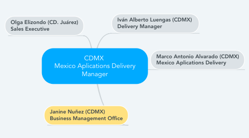 Mind Map: CDMX  Mexico Aplications Delivery Manager