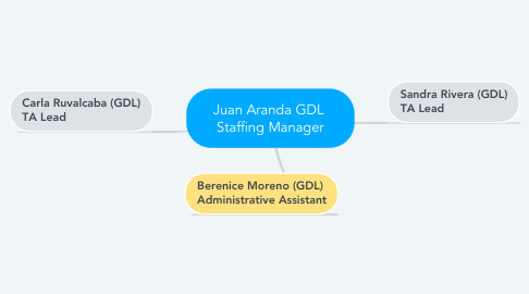 Mind Map: Juan Aranda GDL  Staffing Manager