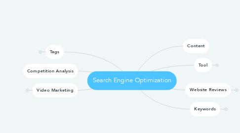 Mind Map: Search Engine Optimization