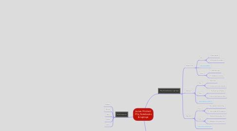 Mind Map: James Pritchett  PCs, Notebooks & Laptops