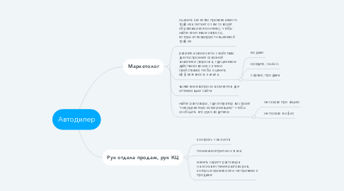 Mind Map: Автодилер