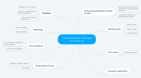 Mind Map: Transformational Training & Life Coaching