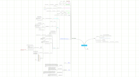 Mind Map: RecPlay collective