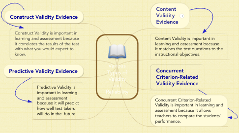Mind Map: Various