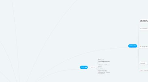 Mind Map: MAGENTO PREP