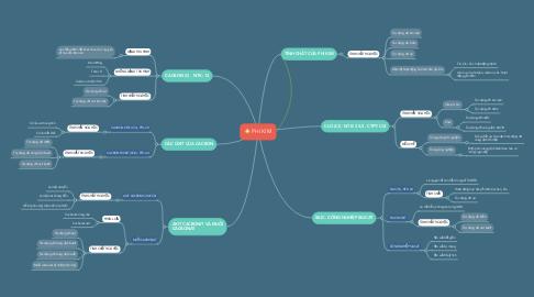 Mind Map: PHI KIM