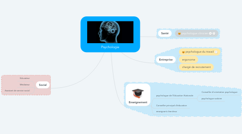 Mind Map: Psychologie