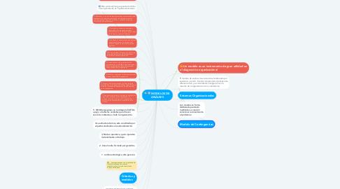 Mind Map: MODELOS DE  ANÁLISIS