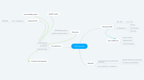 Mind Map: GOK-decreet