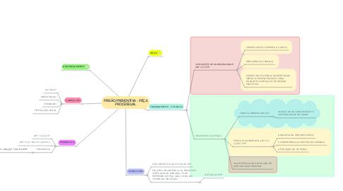 Mind Map: PRISÃO PREVENTIVA - PEÇA PROCESSUAL