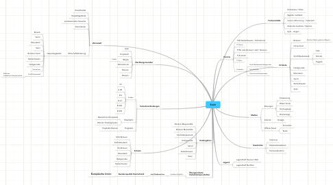 Mind Map: Stuhr