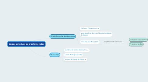 Mind Map: Cargos privativos de brasileiros natos