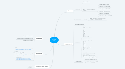 Mind Map: Global MKT