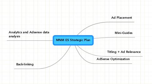 Mind Map: MNM ES Strategic Plan