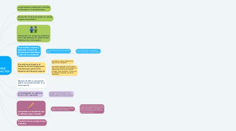 Mind Map: RESUMEN DE TESIS DOCTORAL DE DIDÁCTICA