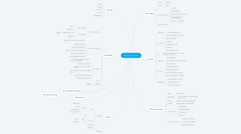 Mind Map: Brief Landing Pages