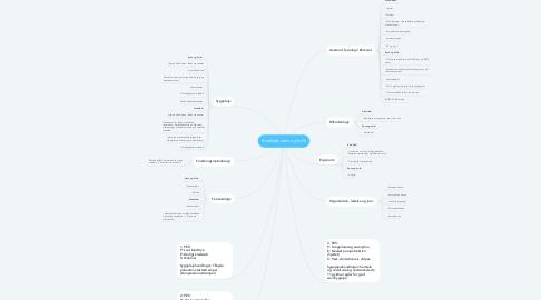 Mind Map: Kredsløb, søvn og hvile
