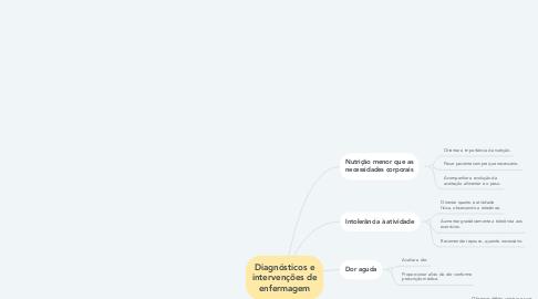 Mind Map: Diagnósticos e intervenções de enfermagem