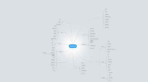 Mind Map: Minfest.dk