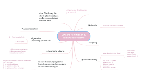 Mind Map: Lineare Funktionen & Gleichungssysteme