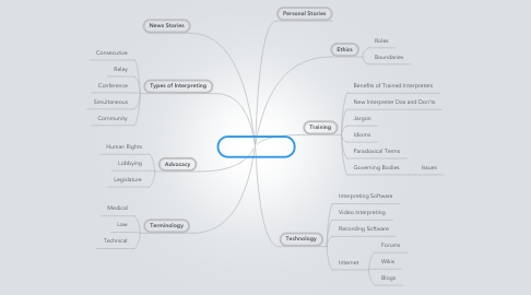 Mind Map: Podcast Topics