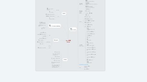 Mind Map: Еда 食物 shíwù